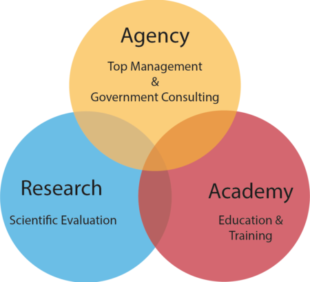 Agency-Research-Academy
